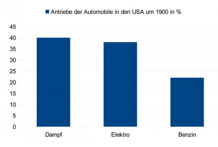 Antriebe der Automobile in den USA um 1900 in %