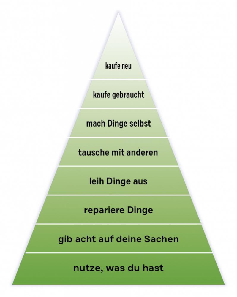 Konsumpyramide